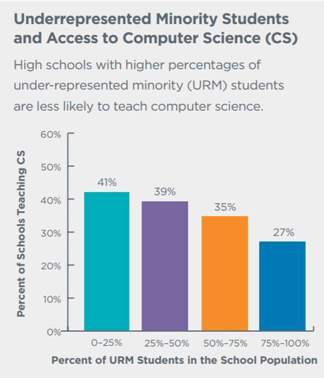 "Source: ""2018 State of Computer Science Education: Policy and Implementation,"" from the Code.org Advocacy Coalition and the Computer Science Teachers Association."