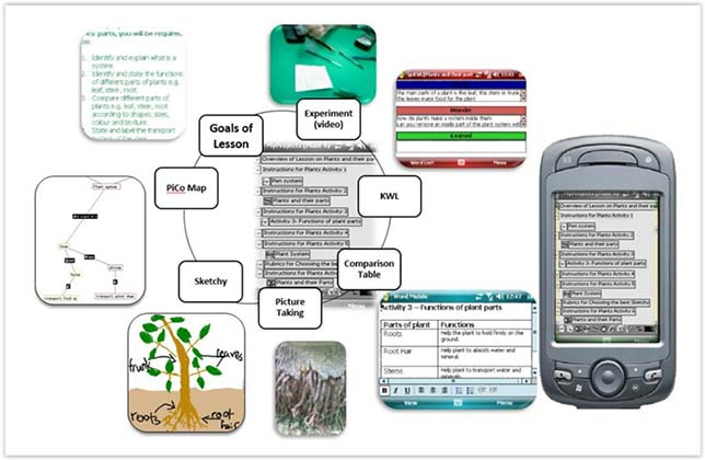 Figure 1: The Plant Cycle Lesson Using Mobile Learning Environment