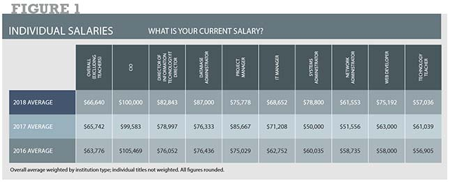 Overall, the average salary for technology professional in education (excluding classroom teachers) was $66,640 in 2017 — up about $3,000 from 2015