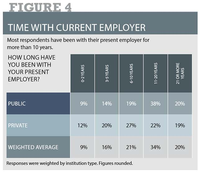 a majority of respondents have been with their present employer for 11 or more years, with a full 20 percent at 21-plus years (fig. 4).