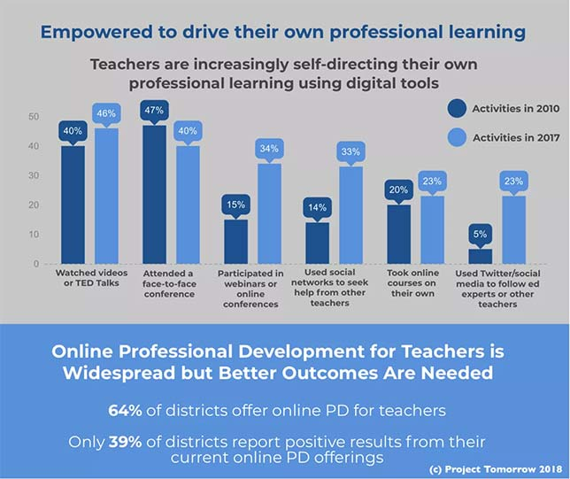 The portion of the infographic shown reveals that teachers have become more self-directed in their professional development this decade.