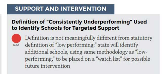 "States are ""shirking"" their responsibilities in two important Every Student Succeeds Act provisions, according to a new analysis by the Alliance for Education."