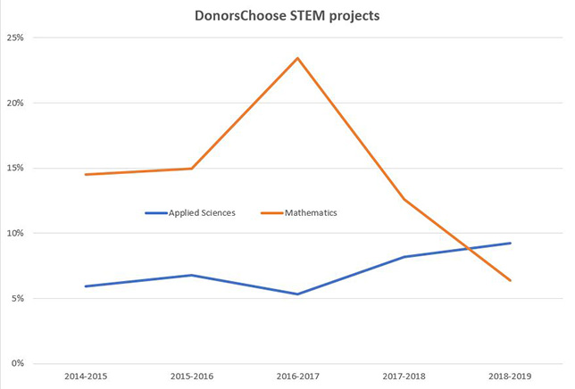 STEM Remains Strong Contender for DonorsChoose Dollars