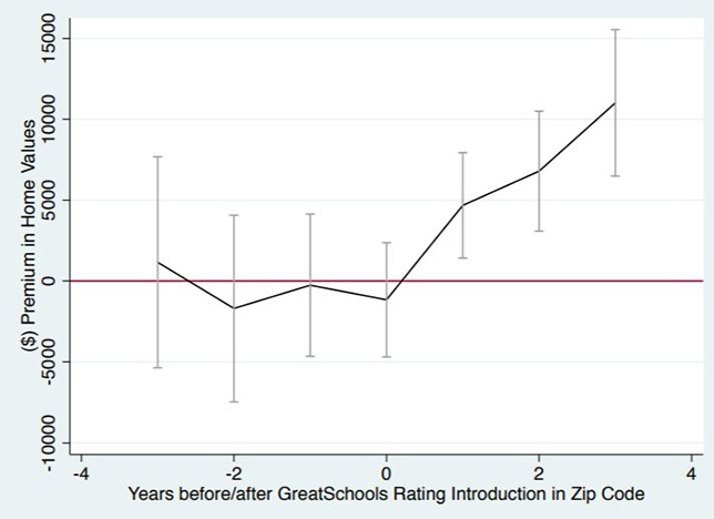Plot of the difference in housing values between zip codes whose schools pre- and post-GreatSchools ratings. Source: Digitization and Divergence: Online School Ratings and Segregation in America by Sharique Hasan and Anuj Kumar