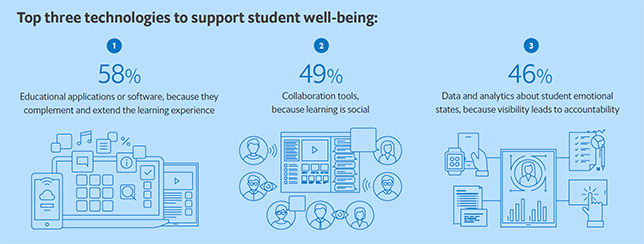 Report: Emotional Well-Being investment Improves Student Outcomes