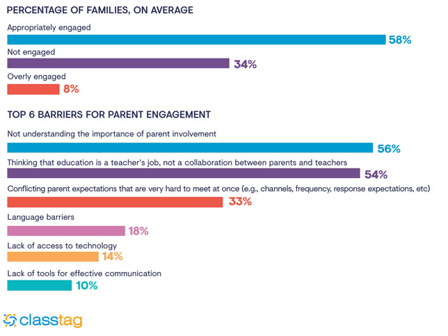 Teacher Survey: One-Third of Students' Families Are Hard to