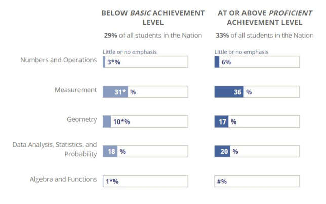 Source: 2015 Student Questionnaires Results: Classroom Instruction for Mathematics, Reading and Science, from NAEP