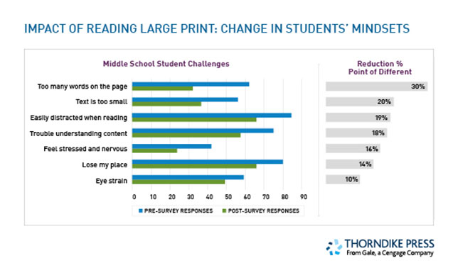 Impact of reading large print books on middle school students graph