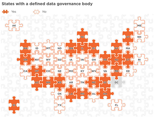 State governance policy graphic