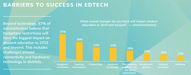 Chart showing barriers to success in ed tech for administrators