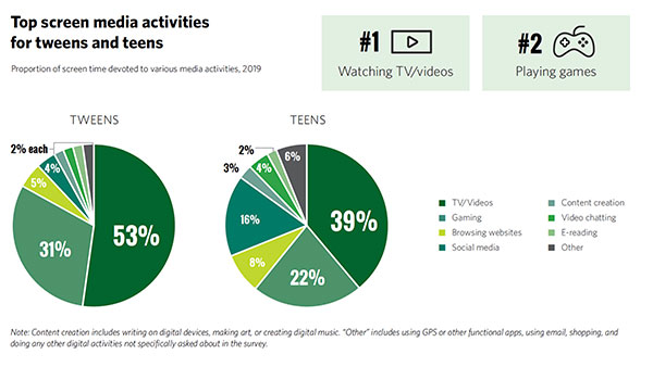 Common Sense pie chart showing screen time preferences