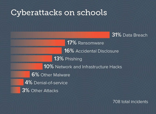 cyber attacks on schools