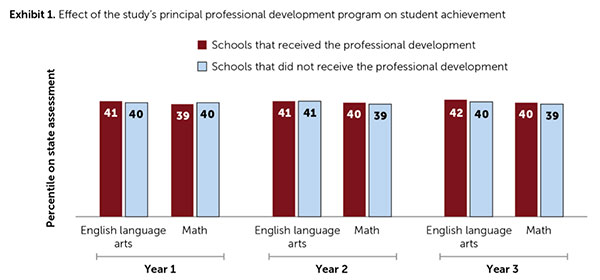 Chart from study showing effect of principal professional development on student achievement