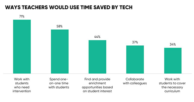 Chart showing how teachers would like to use their time