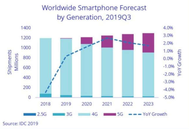 5G to Drive Pickup for Smartphones in 2020
