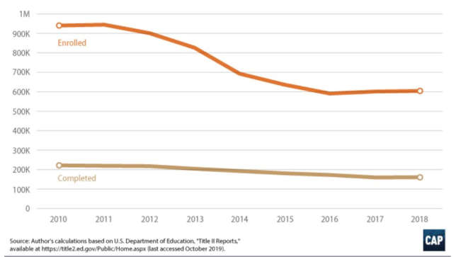Enrollment Down by a Third in Teacher Prep Programs