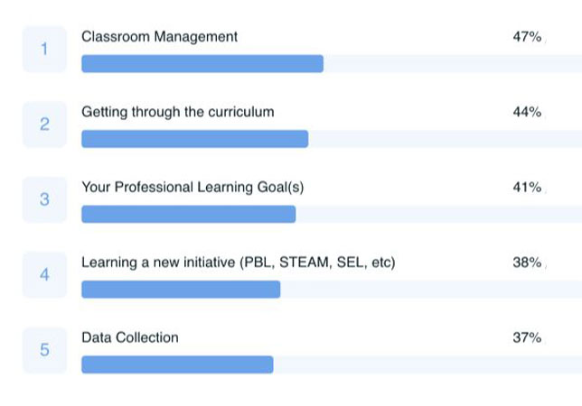 What STEAM teachers are most concerned about for 2020