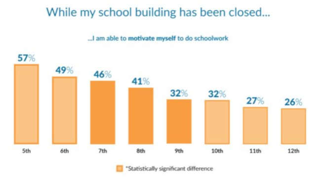 "Motivation by grade level. Source: ""Students Weigh In: Learning & Well-being During COVID-19"" from YouthTruth"