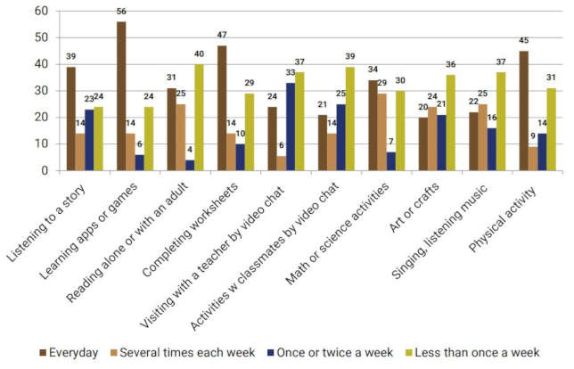 "Fig 2: The percentage reporting frequency of remote support for learning fromkindergarten programs after closure (representing 54 parent respondents). Source: ""Young Children's Home Learning and Preschool Participation ExperiencesDuring the Pandemic"" from the National Institute for Early Education Research"