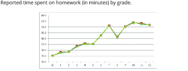 Homework load did not increase at a rate of 10 minutes per year, according to survey results.