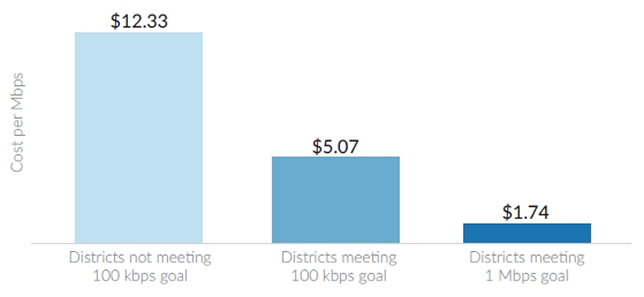 School districts meeting connectivity goals pay less for Internet access. Figure taken from
