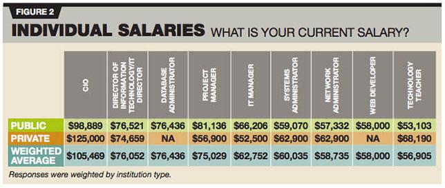 2016 Salary & Job Satisfaction Survey -- THE Journal