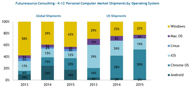 chart showing market share of operating systems in united states k-12 schools