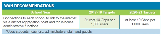 On the WAN front, next year's goal matches exactly what was put forth in 2012: at least 10 Gbps per 1,000 users. And that measure stays in place at least through 2020-2021.