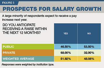 2017 IT Salary & Job Satisfaction Survey figure 5: prospects for salary growth