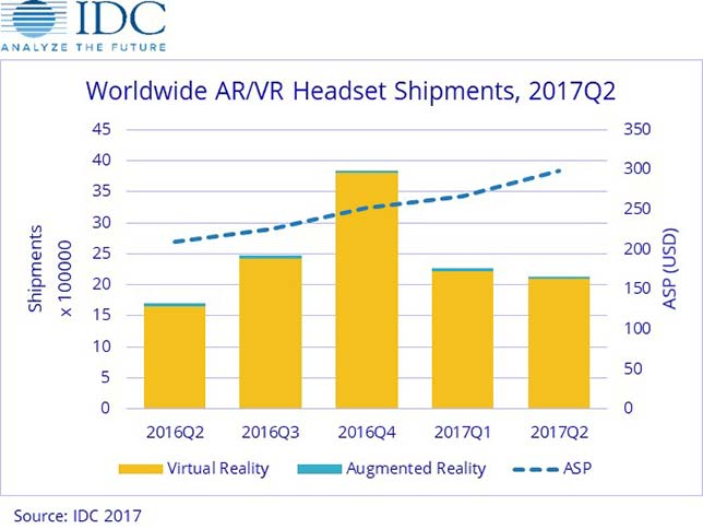VR ande AR shipments by vendor
