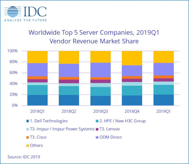 Server Shipments Decline, While Increased Price Points Drive Revenues Upward