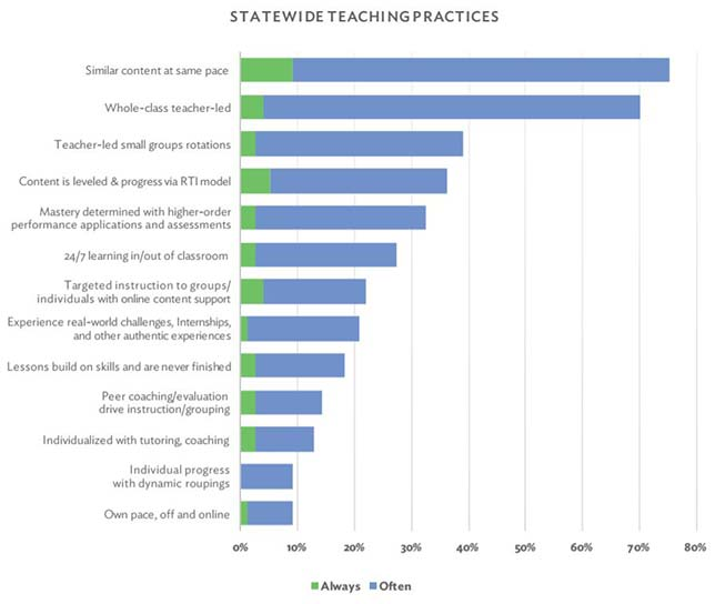 Percentages of districts in Massachusetts reporting on their teaching practices and student experiences. Source: MAPLE The Landscape Analysis on Personalized Learning in Massachusetts.