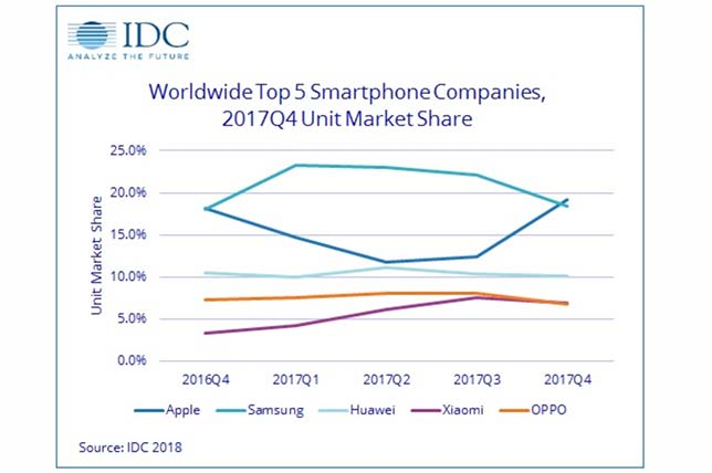 Smartphones dipped in the final quarter of 2017, a period in which Apple re-took the lead over Samsung in worldwide market share.