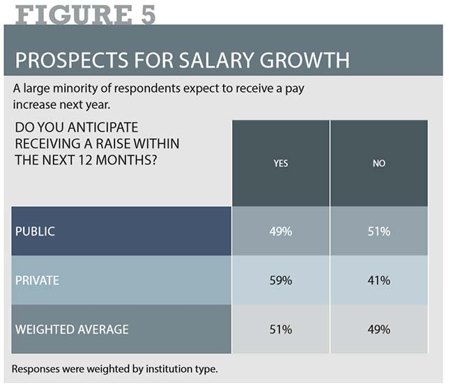 K-12 it professionals prospects for salary growth