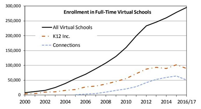 "Enrollment trends in full-time virtual schools. Source: ""Full-Time Virtual and Blended Schools: Enrollment, Student Characteristics, and Performance"" from the National Education Policy Center"