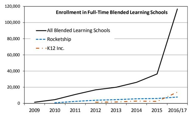 "Enrollment trends in full-time blended schools. Source: ""Full-Time Virtual and Blended Schools: Enrollment, Student Characteristics, and Performance"" from the National Education Policy Center"