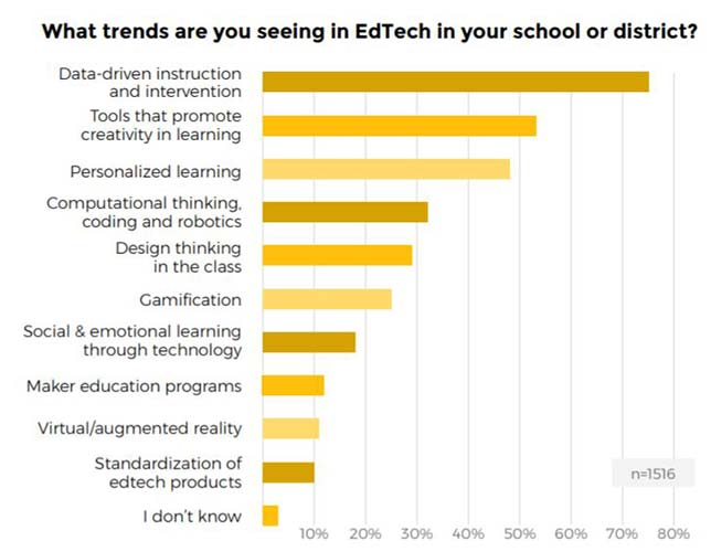 Trends for ed tech. Source: the 2018 Kahoot edTrends Report from Kahoot.