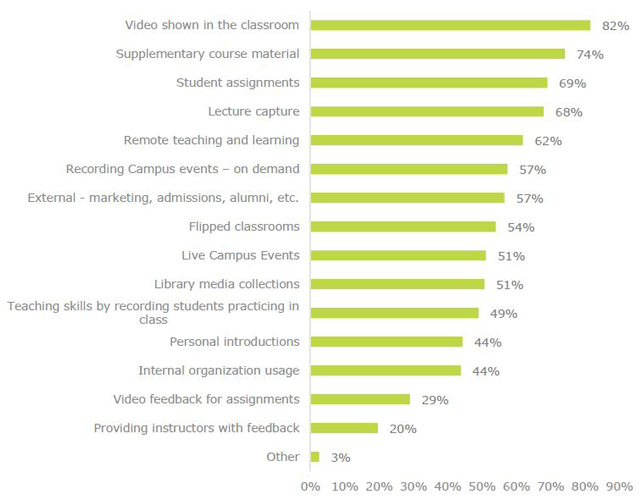 graph of what all kinds of educational organizations, including K-12, are using video for