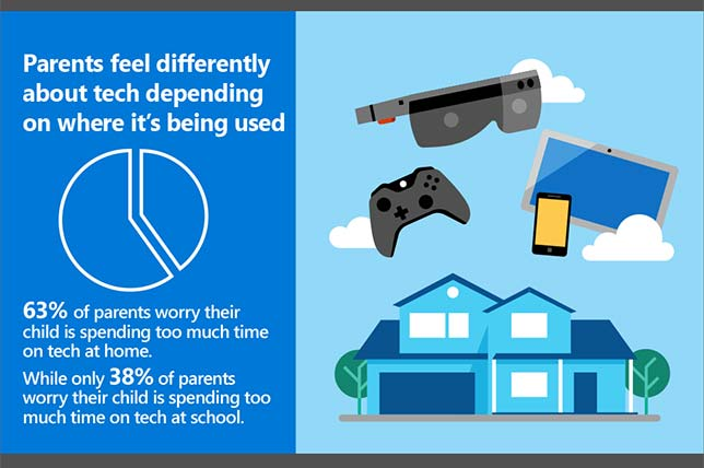 Parents See Tech as Beneficial to Education