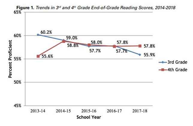 "Source: ""Is Read to Achieve Making the Grade?"", North Carolina State University College of Education"