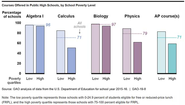 A report from the U.S. Government Accountability Office finds public schools with more students in poverty are less likely to  present advanced course offerings that prepare students for college.