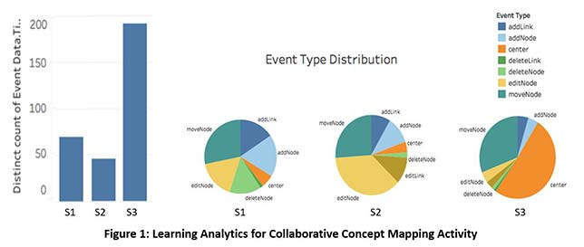 In Figure 1, we display the learning analytics for one of the three-person groups.