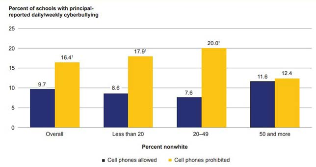 Lower Rates of Cyberbullying in Schools Where Phones are ...
