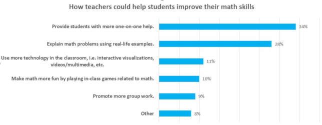 What would entice teens to get more immersed in STEM topics? A survey of 16- to 18-year-olds suggested that teaching out of the box, more use of humor, pushing fun science projects and competitions and relating math to real-life activities would work for them.