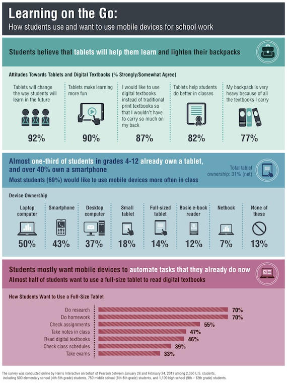 Source: Pearson Student Mobile Device Survey 2013, published April 2013. Click for larger images.
