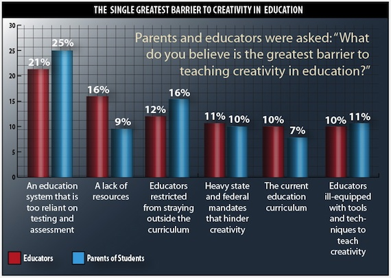 Barriers to Creativity in Education