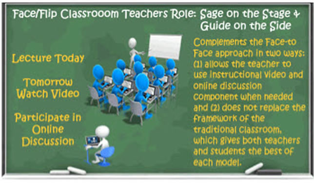 The flipped classroom concept inverts, or flips, the class lecture and homework paradigm.