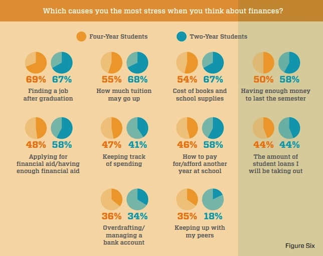 College students were asked what caused them the most stress when they thought about their finances. Source: Higher One and EverFi report,