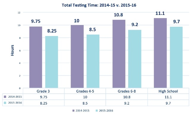 PARCC will shorten assessment times for the 2015-2016 school year.