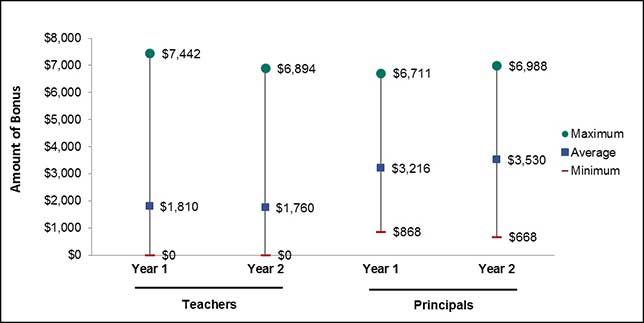 Teacher performance bonus levels. Source: National Center for Education Evaluation and Regional Assistance